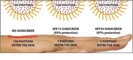 میزان محافظت درجه های مختلف SPF از پوست