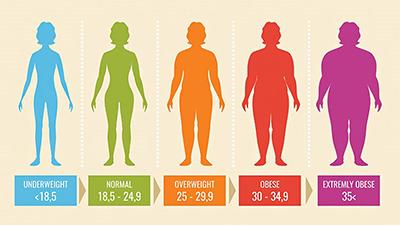 BMI : شاخص توده بدن